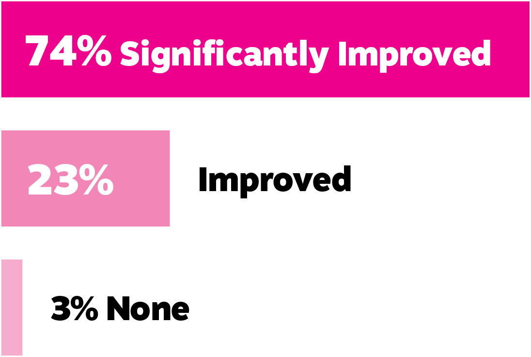 74 percent say they significantly improved their skills and capabilities